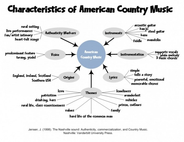 What makes a song sound COUNTRY? - Page 2 - The Acoustic Guitar Forum